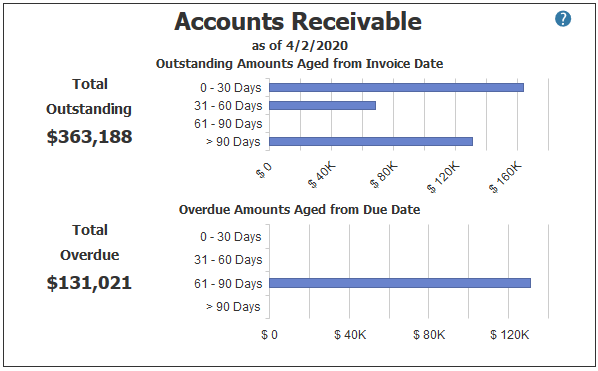 Accounts Receivable in PROCAS Accounting Dashboard