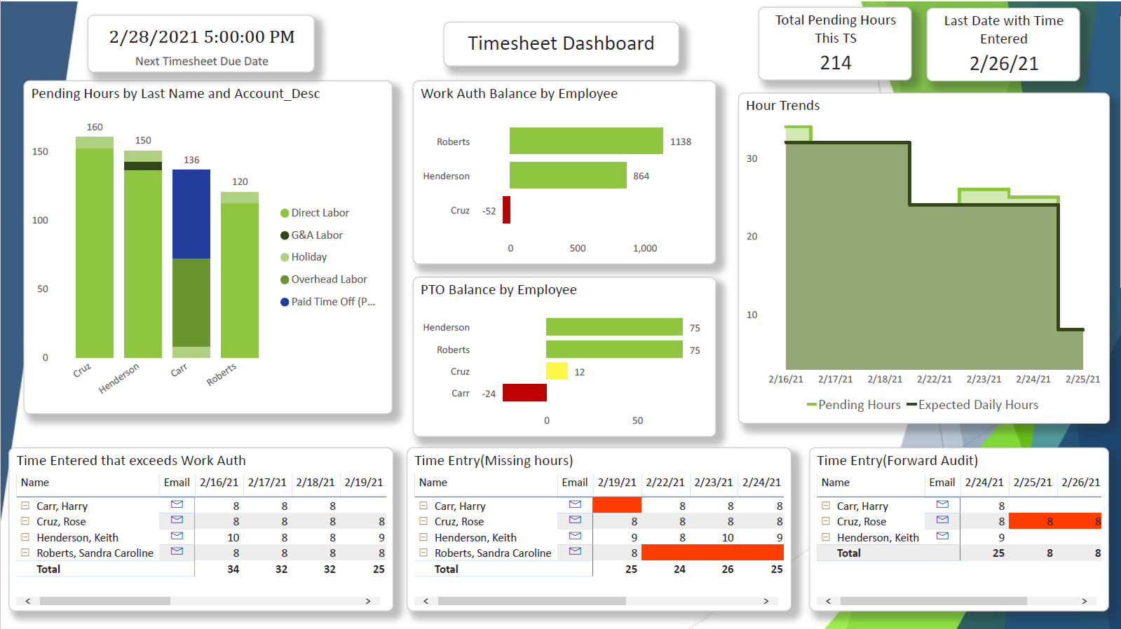 PROCAS Reporting PowerBI API Report